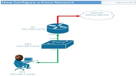How to Create a Cisco Network Diagram in Visio 2016