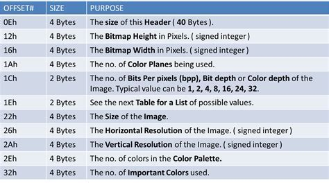 Bitmap header format — the bmp file format, also known as